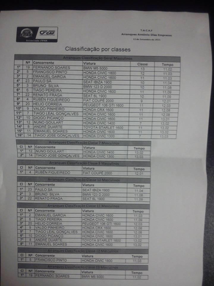 II Prova Troféu CAF de Arranques